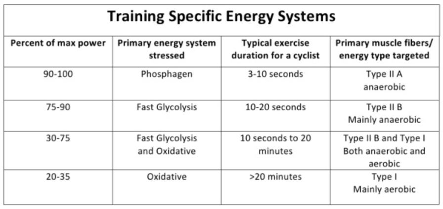 Training Specific Energy Systems